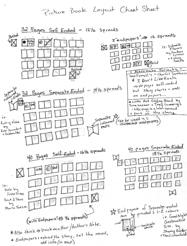 PB layout cheat sheet